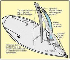 Sailing Terms, Sailing Lessons, Model Sailboats, Boat Navigation, Global Weather, Boating Tips, Full Sail, Boat Stuff, Set Sail