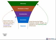 You can't divorce search from social - they intrinsically linked @seozib