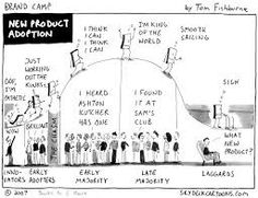 Simon Senek describes this so well on YouTube: law of innovation and diffusion