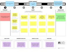 The Story Canvas taps into our natural ability to make sense of, shape and share ideas as stories. It provides a familiar framework that helps first-time and veteran designers create content, experiences and strategies to lead positive change.