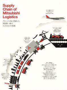Supply Chain of Mitsubushi Logistics