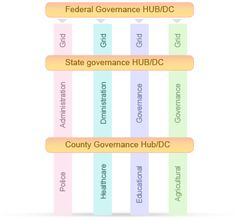 Architecting e-Government