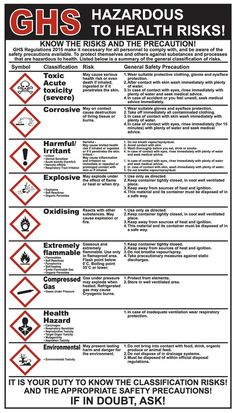 GHS Sign which replaces the COSHH signs. CODE Each sign measures 400 x Competitive price. quality products and quick delivery at MJN Safety Signs. Health And Safety Poster, Safety Posters, Safety Signs And Symbols, Hazard Symbol, Safety Courses, Lab Logo, Industrial Safety, Workplace Safety, Home Safety
