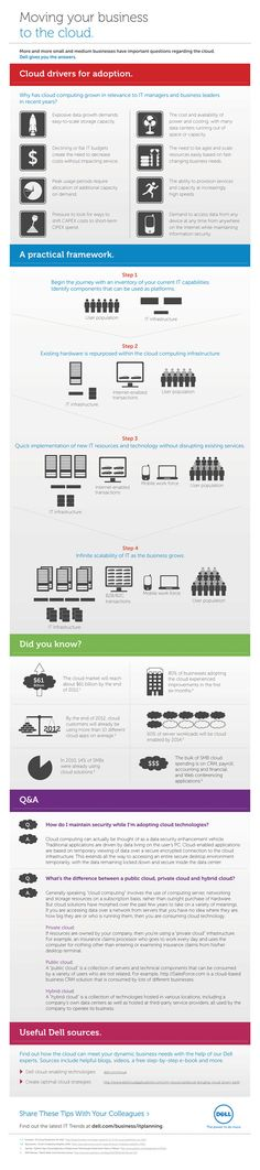 Moving your Business to the #Cloud: A Step-by-step Guide - #Infographic