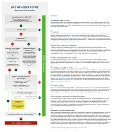 Infografik Urheberrecht Checkliste