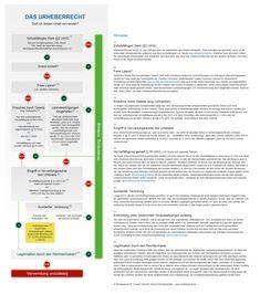 Infografik Urheberrecht Checkliste  http://www.rechtzweinull.de/archives/1966-infografik-urheberrecht-checkliste-zum-rechtssicheren-umgang-mit-inhalten-im-internet-und-social-media.html