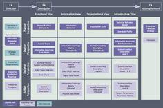 Example Enterprise Architecture Domains