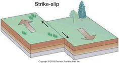 How Strike-Slip Faults Form the Origin of Earthquakes #Geology #GeologyPage