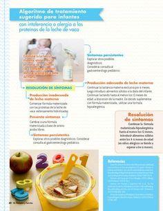 Revista Mi Pediatra y Familia  La revista de los pediatras y de mamá Derechos Reservados- 2015