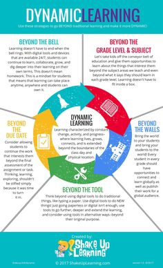 Dynamic Learning Infographic - https://elearninginfographics.com/dynamic-learning-infographic/