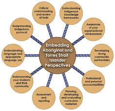 The Indigenous Education Strategy, created by Ontario supports First Nations, Metis and Inuit students to succeed in school. It also promotes awarenes. Aboriginal Education, Indigenous Education, Aboriginal Culture, Indigenous Knowledge, Aboriginal Art, Art Education Lessons, Early Education, Childhood Education, Free Teaching Resources