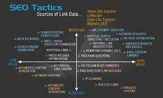 SEO tactics