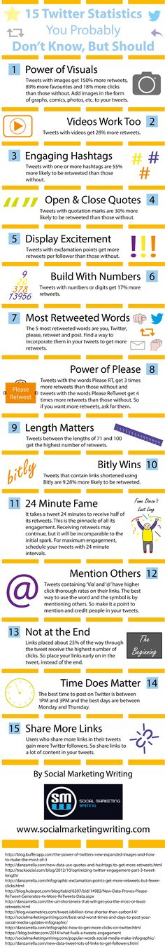 15 #Twitter Statistics You Probably Don't Know, But Should #Infographic | via #BornToBeSocial - Pinterest Marketing