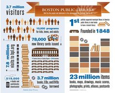 New Boston Public Library's Infographic – Stephen's Lighthouse