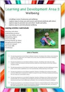 Home :: EYLF Outcomes :: Outcome 5 Communication :: QKLG Learning Area Posters with Activities and Links to Theorists