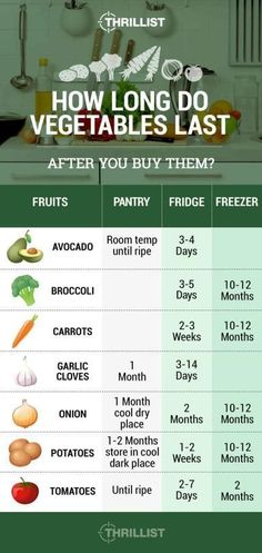 Know How Long Your Veggies Last
