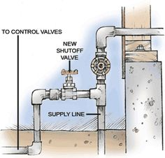 Important Considerations When Connecting To Water Supply