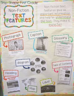 Grade: non-fiction text features anchor chart . this is what I want for each child during our Science unit on penguinsFirst Grade: non-fiction text features anchor chart . this is what I want for each child during our Science unit on penguins Fiction Anchor Chart, Ela Anchor Charts, Reading Anchor Charts, Text Feature Anchor Chart, Potpourri, Third Grade Reading, Second Grade, Grade 1, Nonfiction Text Features