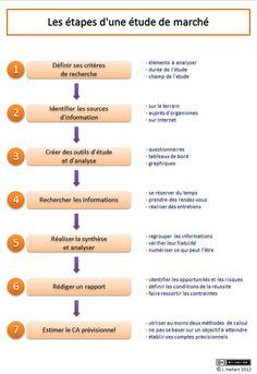 shéma étude de marché, entrepreneuriat extrait : http://passion-entreprendre.fr