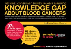 LLS is the largest voluntary health organization dedicated to funding research, finding cures and ensuring access to treatments for blood cancer patients. Leukemia And Lymphoma Society, Leukemia Awareness, Multiple Myeloma, Health Organizations, Fight The Good Fight, Cancer Facts, Pediatrics, Breast Cancer, Infographic