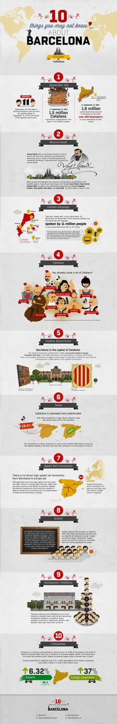 10 Things You May Not Know About Barcelona #Infographic #Barcelona #Travel