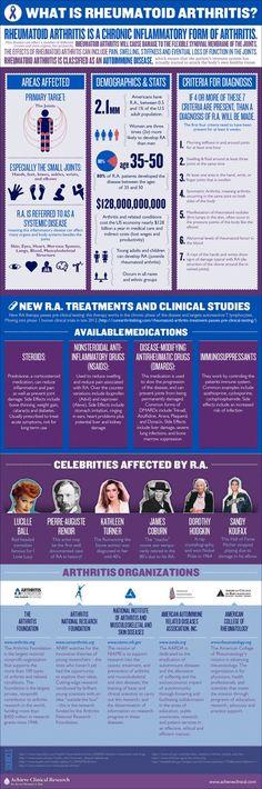 What Is Rheumatoid #Arthritis #Infographic
