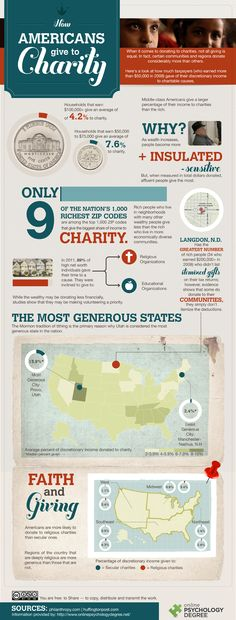 How Americans Give to Charity | Online Psychology Degree Resource Guide