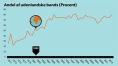 ROSKILDE. Se musikken i tal: Roskilde Festival blev global i 1982 Siden den første Roskilde Festival i 1971 er andelen af bands fra udlandet steget stødt fra 25 procent til i dag at udgøre knap 80 procent af programmet. d. 3/7 2014