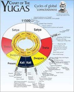 Calculation of End of Kali Yuga Hindu Rituals, Hindu Mantras, Vedas India, Satya Yuga, Hindu Culture, Hindu Dharma, Vedic Astrology, Hindu Deities, Ancient History