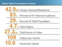 Infográfico que revela o panorama do Brasil na internet em 2012.