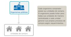 Imagen de organización de compradores del estado