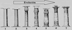4: capullo de flor de loto mas estilizado. Los tallos de papiro del fuste se atan con varios anillos, la base es más alta y el pie se contrae en el contacto con la base. 5: sección circular y fuste ornamentado con jeroglíficos. El capitel es una abrupta hinchazón del fuste. 6: capitel campaniforme, campana invertida y adornada con flores de papiro en sus partes alta y baja. 7: capitel capullo de flor de loto abierto, desaparecen los motivos ornamentales.