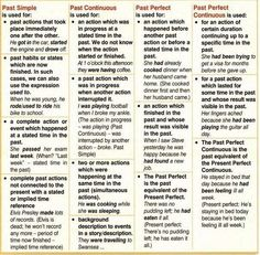 Past tense learning English grammar English Grammar Tenses, English Verbs, Learn English Grammar, English Fun, English Vocabulary, Teaching English, English Language, Advanced English, English Teachers