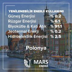 Yenilenebilir Enerji Kullanım Oranlarına Göre Avrupa Ülkeleri 21 - Polonya: Biyokütle & Atık Enerjisi kullanımı %91,1 #marsenerji #yenilenebilirenerji #enerji #yenilenebilir #rüzgar #güneş #biyokütle #jeotermal #hidroelektrik #gelecek #temiz #doğal #poland #polonya