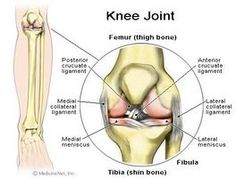 Home Remedy for Aching Knees thumbnail