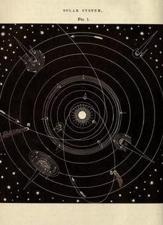 Fig. 1. Solar system. 1872.
