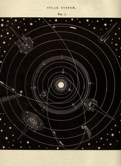 The Solar system, 1872