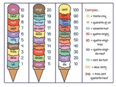 Cute idea for teaching the French numbers. Though, I wish we had the Belgian or Swiss system to count numbers! Their system is more logical than the French one! French Language Lessons, French Language Learning, French Lessons, Spanish Language, Dual Language, Second Language, German Language, Spanish Lessons, Basic French Words