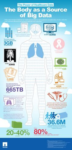 The human body as a perfect source of data collection. Big data love :)