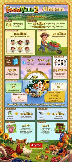 Impressive FarmVille2 Infographic