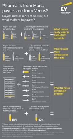 EY - Pharma is from Mars, payers are from Venus?