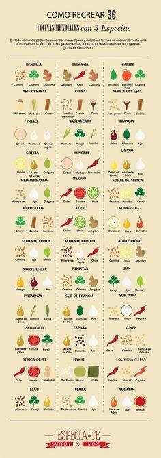 Las especias más usadas en cada parte del mundo. #infografía #cocina