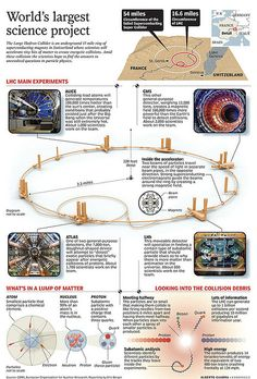 Large Hadron Collider infographic. Why is this here? Well, the tissues in your body are believed to be created on a system of quantum microtubles that consist of strings that comprise subatomic particles within the atoms that make up the atoms of our body. I don't really have the math background to understand on any level but verbose description. I'm working at it, but it's definitely going to take some time.