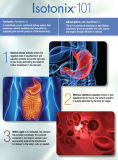Everything you need to know about #Isotonix in one infographic!  Market #America
