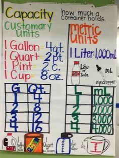Customary and metric capacity anchor chart Math Measurement, Measurement Activities, Stem Activities, Metric System, Metric Units, Math Coach, Math Anchor Charts, Fourth Grade Math, Math Classroom