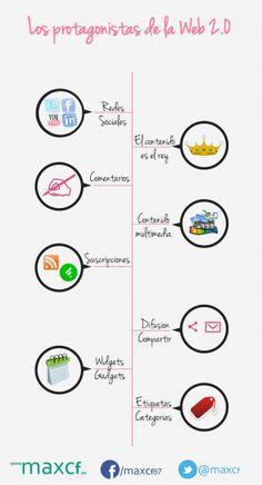 Los protagonistas de la web 2.0 #infografia #infographic #socialmedia