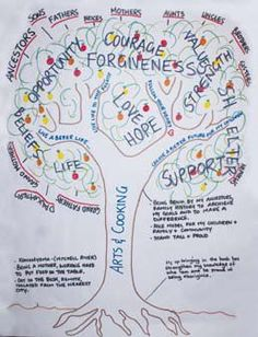 Art therapy activities for teens Narrative Therapy Project: Tree of Life (group idea for eating disorders or other mental illness) Art Therapy Projects, Therapy Tools, Music Therapy, Therapy Ideas, Art Projects, Life Counseling, Counseling Activities, Art Activities, Health Activities
