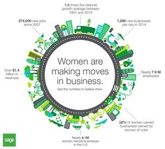 More women than ever are opening their own businesses—and growing them. See the numbers: http://sge.bz/1vErPgk