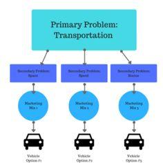 Market Segmentation in Automobile Industry