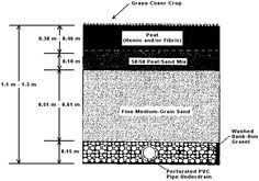 STORM WATER MANAGEMENT (Infiltration & Recharge) - Peat and Sand Filter